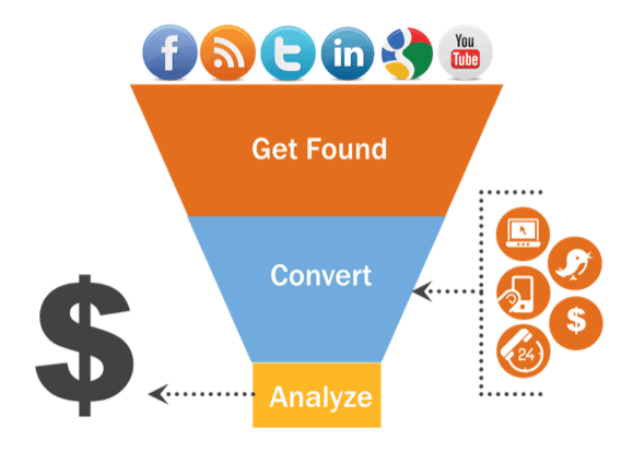 alt = '' inbound strategy for free leads ''